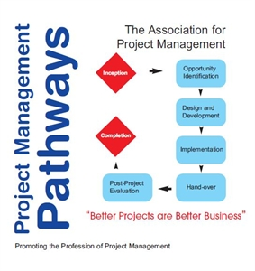 Picture of Project Management Pathways