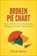 Picture of Broken Pie Chart: 5 Ways to Build Your Investment Portfolio to Withstand and Prosper in Risky Markets