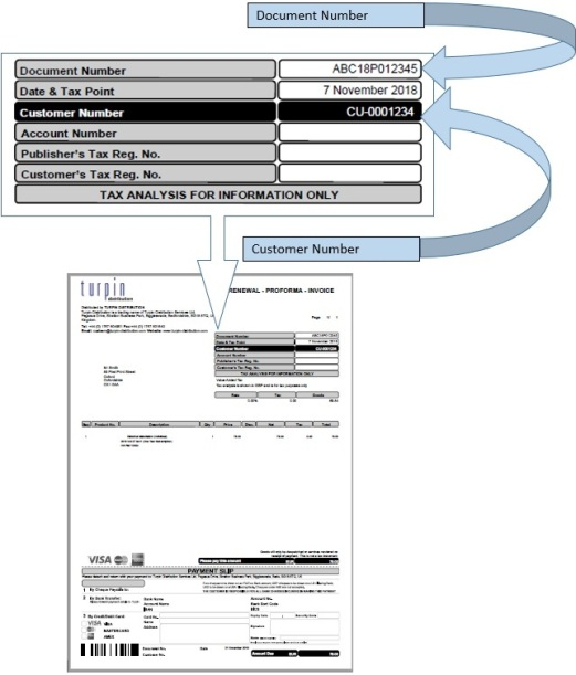 How to locate the renewal/proforma/invoice number and access key